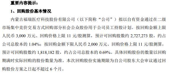 福瑞股份将花不超3000万元回购公司股份 用于员工持股计划