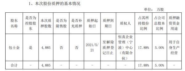 吉鑫科技控股股东包士金质押4885万股 用于自身生产经营