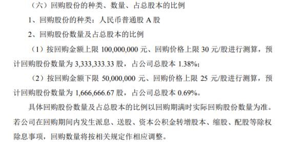 七彩化学将花不超1亿元回购公司股份 用于股权激励