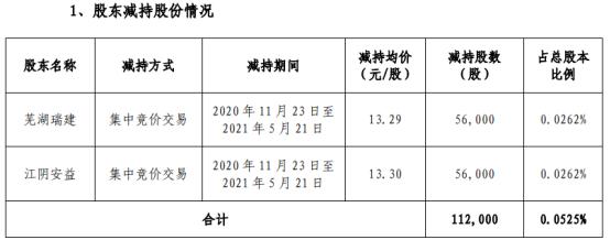 蠡湖股份2名股东合计减持11.2万股 套现合计148.9万