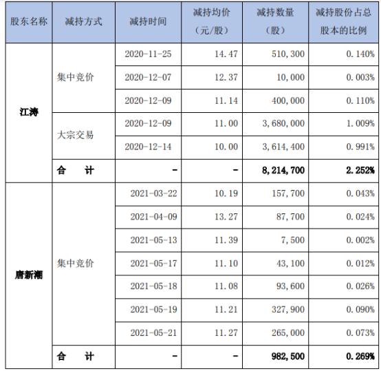 厚普股份2名股东合计减持919.72万股 套现合计约1.01亿