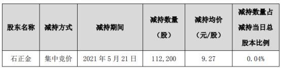 集泰股份股东石正金减持11.22万股 套现104.01万