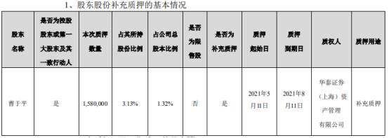 海辰药业控股股东曹于平质押158万股 用于补充质押