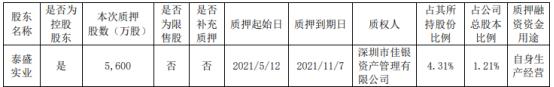 山鹰国际控股股东泰盛实业质押5600万股 用于自身生产经营