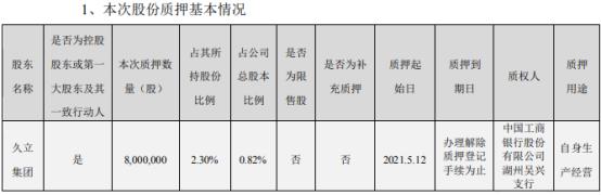 久立特材控股股东久立集团质押800万股 用于自身生产经营