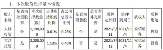 精锻科技控股股东大洋投资合计质押339万股 用于投资
