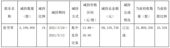 济民制药股东张雪琴减持319.99万股 套现5813.97万