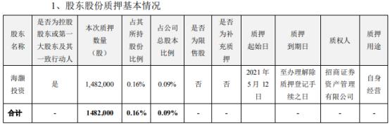 海大集团控股股东海灏投资质押148.2万股 用于自身经营