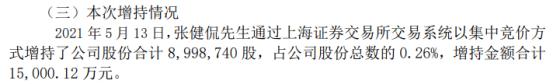 中国巨石董事张健侃增持899.87万股 耗资1.5亿