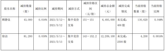 昭衍新药2名股东合计减持12.42万股 套现合计1870.21万