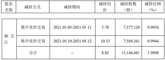 御银股份股东杨文江减持1514.65万股 套现1.21亿