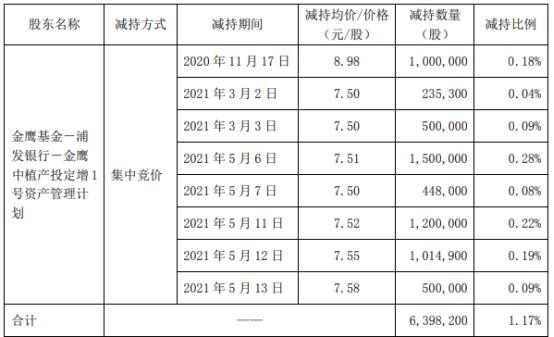 众业达股东减持639.82万股 套现约4805.05万