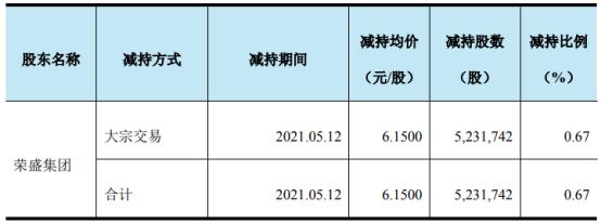 天原股份股东荣盛集团减持523.17万股 套现3217.52万