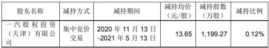 国信证券股东一汽投资减持1199.27万股 套现1.64亿