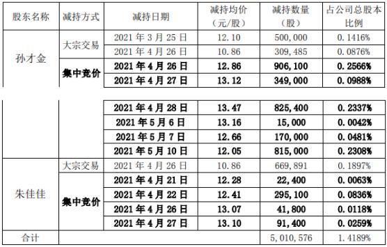 星徽股份2名股东合计减持501.06万股 套现合计约6219.48万