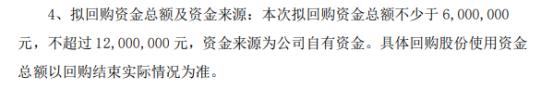 海高通信将花不超1200万元回购公司股份 用于股权激励