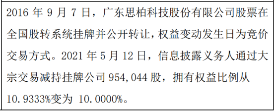 思柏科技股东陈建奇减持95.4万股 权益变动后持股比例为10%