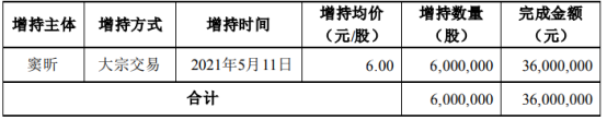 豆神教育董事兼CEO窦昕增持600万股 耗资3600万