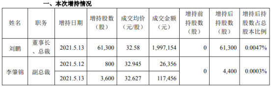 中顺洁柔2名股东合计增持6.57万股 耗资合计214.1万