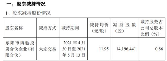 横店东磁股东博驰投资减持1419.64万股 套现1.7亿