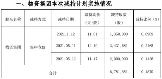 中兵红箭股东物资集团减持678.17万股 套现约8205.83万