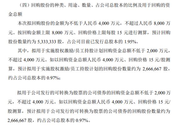 中亚股份将花不超8000万元回购公司股份 用于股权激励