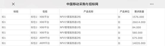 中国移动启动集中网络云资源池三期工程集采