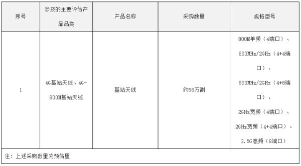 中国电信2021年基站天线集采:华为、京信等6厂商入围