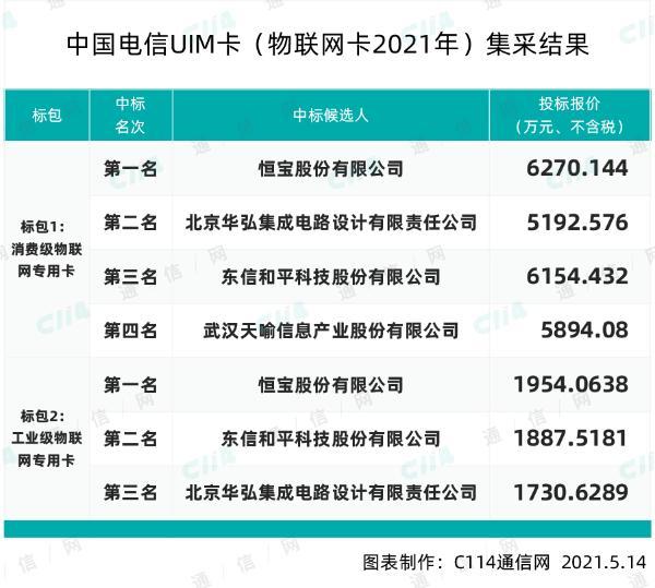 中国电信2021年UIM卡(物联网卡)采购,恒宝、华弘等4家入围