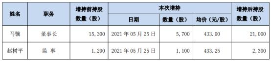 长春高新2名股东合计增持6800股 耗资合计294.47万