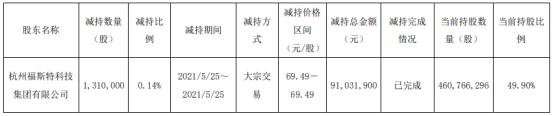 福斯特控股股东福斯特集团减持131万股 套现9103.19万
