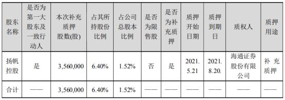 扬帆新材控股股东扬帆控股质押356万股 用于补充质押