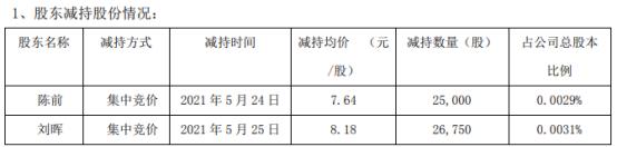 悦心健康2名股东合计减持5.18万股 套现合计40.98万