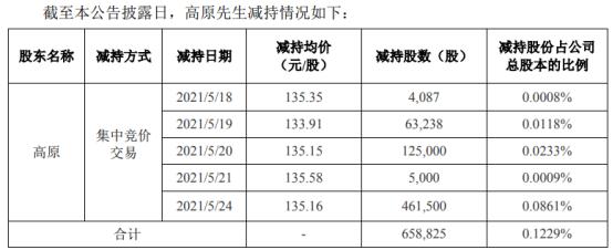 百润股份股东高原减持65.88万股 套现约8904.68万