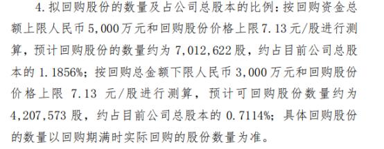 四川美丰将花不超5000万元回购公司股份 用于注销减少注册资本