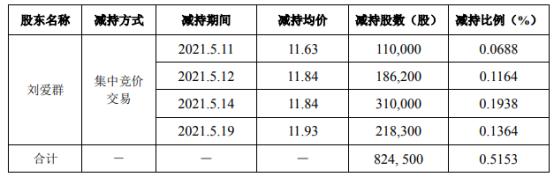 奥联电子股东刘爱群减持82.45万股 套现约976.21万