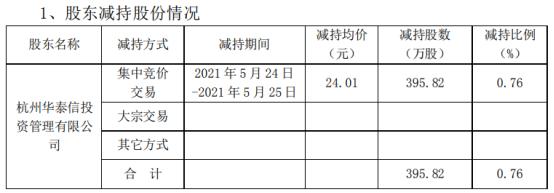 西藏矿业股东减持395.82万股 套现9503.64万