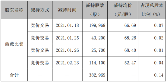 精测电子股东西藏比邻减持38.3万股 套现约2554.02万