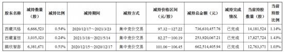 闻泰科技3名股东合计减持1608.35万股 套现合计16.53亿