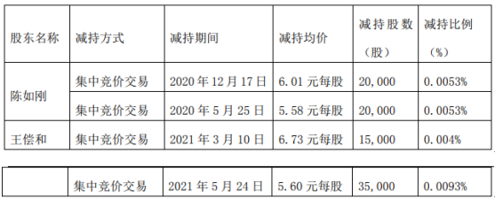 瑞和股份2名股东合计减持9万股 套现合计约52.88万