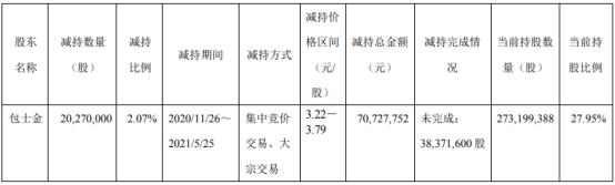 吉鑫科技股东包士金减持2027万股 套现7072.78万