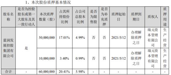 龙大肉食控股股东蓝润发展质押6000万股 用于生产经营