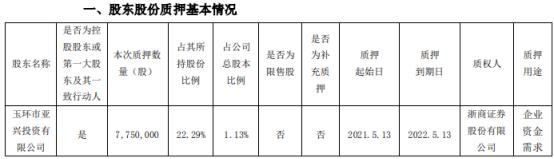 双环传动控股股东质押775万股 用于企业资金需求