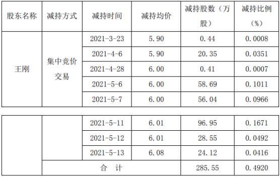 *ST大港股东王刚减持285.55万股 套现约1716.16万