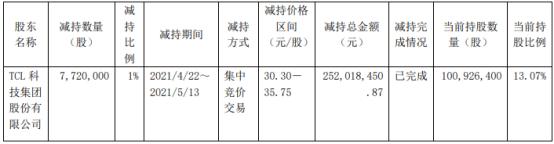 七一二股东TCL科技减持772万股 套现2.52亿
