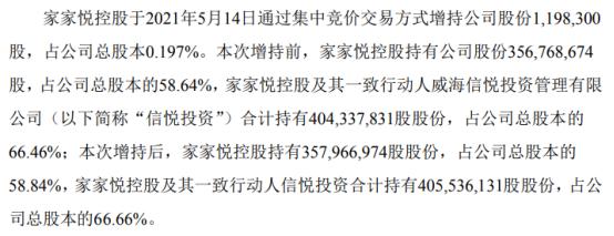 家家悦控股股东家家悦控股增持119.83万股 耗资约2031.12万