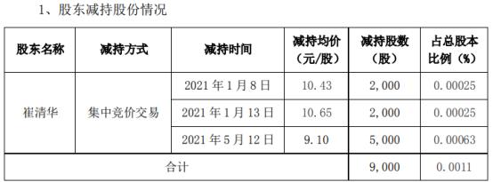 康力电梯监事崔清华减持9000股 套现约8.19万