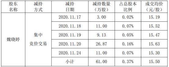 恒锋信息股东魏晓婷减持61万股 套现945.5万