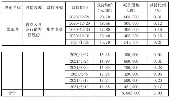 安达维尔股东常都喜减持508.2万股 套现约1.05亿