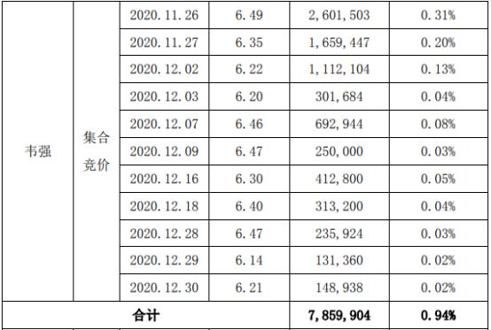 合纵科技2名股东合计减持1573.91万股 套现合计约1.02亿